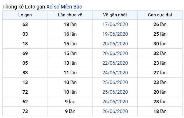 soi cầu xsmb 6-7-2020, dự đoán xsmb 06-07-2020, soi cầu xsmb 6/7/2020, soi cau xsmb, soi cầu xsmb, soi cầu miền bắc, dự đoán xsmb, soi cầu mb, soi cầu bạch thủ miền bắc, dự đoán kết quả xổ số miền bắc