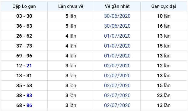 soi cầu xsmb 7-7-2020, dự đoán xsmb 07-07-2020, soi cầu xsmb 7/7/2020, soi cau xsmb, soi cầu xsmb, soi cầu miền bắc, dự đoán xsmb, soi cầu mb, soi cầu bạch thủ miền bắc, dự đoán kết quả xổ số miền bắc