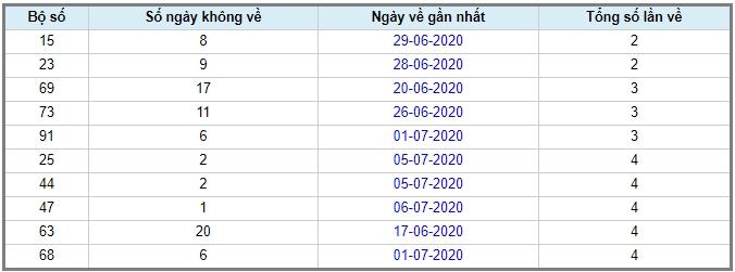 soi cầu xsmb 8-7-2020, dự đoán xsmb 08-07-2020, soi cầu xsmb 8/7/2020, soi cau xsmb, soi cầu xsmb, soi cầu miền bắc, dự đoán xsmb, soi cầu mb, soi cầu bạch thủ miền bắc, dự đoán kết quả xổ số miền bắc