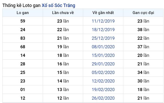 soi cầu XSMN 1-7-2020, dự đoán XSMN 01-07-2020, dự đoán kết quả xổ số miền Nam 1/7/2020, soi cầu miền Nam, soi cầu XSMN, dự đoán XSMN