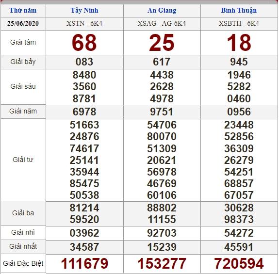 Soi cầu 2/7/2020, dự đoán kết quả xổ số 02-07-2020, soi cầu 3 miền, dự đoán kết quả xổ số, dự đoán kqxs, soi cầu lô đề, soi cầu hôm nay, soi cầu bạch thủ, soi cầu ngày mai, dự đoán 3 miền