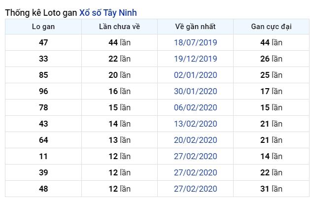 soi cầu XSMN 2-7-2020, dự đoán XSMN 02-07-2020, dự đoán kết quả xổ số miền Nam 2/7/2020, soi cầu miền Nam, soi cầu XSMN, dự đoán XSMN, dự đoán xổ số miền Nam