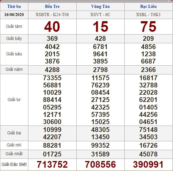 Soi cầu 23/6/2020, dự đoán kết quả xổ số 23-06-2020, soi cầu 3 miền, dự đoán kết quả xổ số, dự đoán kqxs, soi cầu lô đề, soi cầu hôm nay, soi cầu bạch thủ, soi cầu ngày mai, dự đoán 3 miền