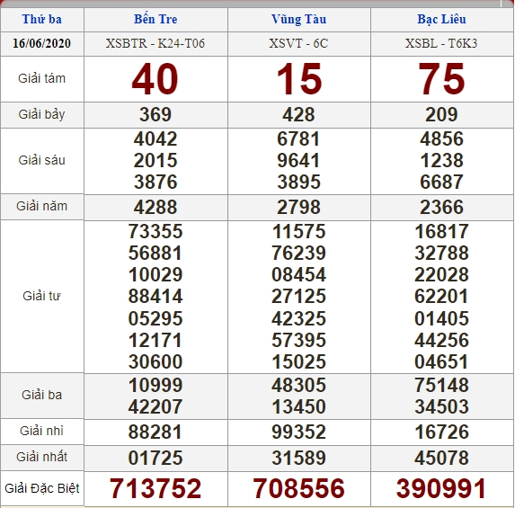 soi cầu XSMN 23-6-2020, dự đoán XSMN 23-06-2020, dự đoán kết quả xổ số miền Nam 23/6/2020, soi cầu miền Nam, soi cầu XSMN, dự đoán XSMN, dự đoán xổ số miền Nam soi cầu mb, soi cầu bạch thủ miền bắc, dự đoán kết quả xổ số miền bắc