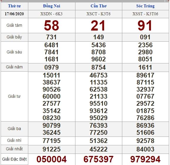 Soi cầu 24/6/2020, dự đoán kết quả xổ số 24-06-2020, soi cầu 3 miền, dự đoán kết quả xổ số, dự đoán kqxs, soi cầu lô đề, soi cầu hôm nay, soi cầu bạch thủ, soi cầu ngày mai, dự đoán 3 miền
