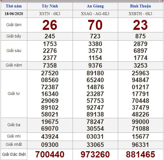 Soi cầu 25/6/2020, dự đoán kết quả xổ số 25-06-2020, soi cầu 3 miền, dự đoán kết quả xổ số, dự đoán kqxs, soi cầu lô đề, soi cầu hôm nay, soi cầu bạch thủ, soi cầu ngày mai, dự đoán 3 miền