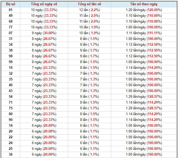 soi cầu XSMN 25-6-2020, dự đoán XSMN 25-06-2020, dự đoán kết quả xổ số miền Nam 25/6/2020, soi cầu miền Nam, soi cầu XSMN, dự đoán XSMN, dự đoán xổ số miền Nam