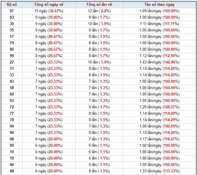 soi cầu XSMN 26-6-2020, dự đoán XSMN 26-06-2020, dự đoán kết quả xổ số miền Nam 26/6/2020, soi cầu miền Nam, soi cầu XSMN, dự đoán XSMN, dự đoán xổ số miền Nam