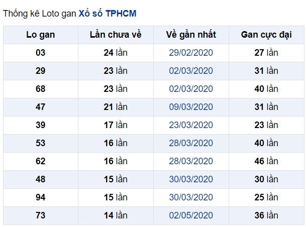 soi cầu XSMN 27-6-2020, dự đoán XSMN 27-06-2020, dự đoán kết quả xổ số miền Nam 27/6/2020, soi cầu miền Nam, soi cầu XSMN, dự đoán XSMN, dự đoán xổ số miền Nam soi cầu mb, soi cầu bạch thủ miền bắc, dự đoán kết quả xổ số miền bắc