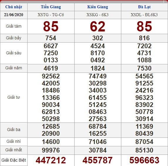 Soi cầu 28/6/2020, dự đoán kết quả xổ số 28-06-2020, soi cầu 3 miền, dự đoán kết quả xổ số, dự đoán kqxs, soi cầu lô đề, soi cầu hôm nay, soi cầu bạch thủ, soi cầu ngày mai, dự đoán 3 miền