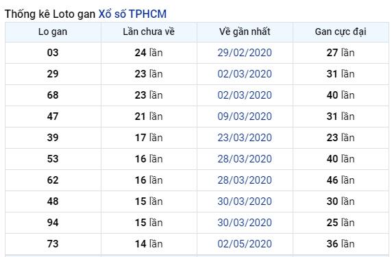 soi cầu XSMN 29-6-2020, dự đoán XSMN 29-06-2020, dự đoán kết quả xổ số miền Nam 29/6/2020, soi cầu miền Nam, soi cầu XSMN, dự đoán XSMN, dự đoán xổ số miền Nam