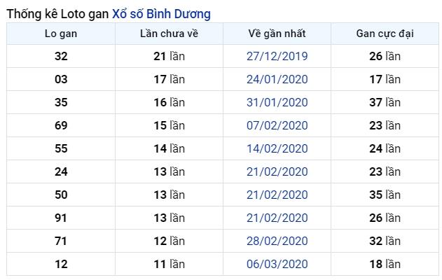 soi cầu XSMN 3-7-2020, dự đoán XSMN 03-07-2020, dự đoán kết quả xổ số miền Nam 3/7/2020, soi cầu miền Nam, soi cầu XSMN, dự đoán XSMN, dự đoán xổ số miền Nam