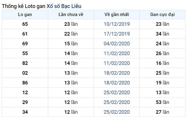soi cầu XSMN 30-6-2020, dự đoán XSMN 30-06-2020, dự đoán kết quả xổ số miền Nam 30/6/2020, soi cầu miền Nam, soi cầu XSMN, dự đoán XSMN