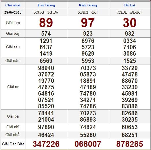 Soi cầu 5/7/2020, dự đoán kết quả xổ số 05-07-2020, soi cầu 3 miền, dự đoán kết quả xổ số, dự đoán kqxs, soi cầu lô đề, soi cầu hôm nay, soi cầu bạch thủ, soi cầu ngày mai, dự đoán 3 miền