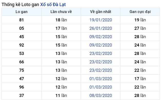soi cầu XSMN 5-7-2020, dự đoán XSMN 05-07-2020, dự đoán kết quả xổ số miền Nam 5/7/2020, soi cầu miền Nam, soi cầu XSMN, dự đoán XSMN