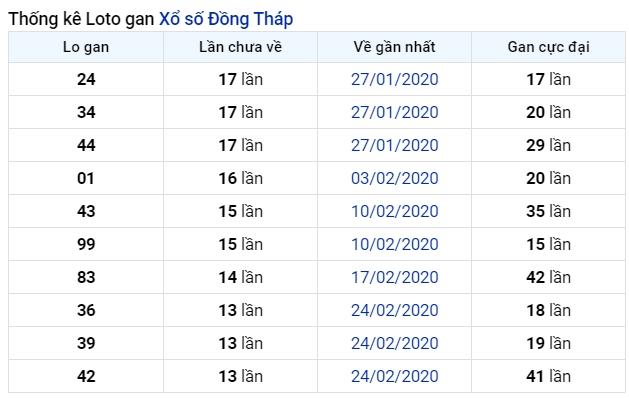 soi cầu XSMN 6-7-2020, dự đoán XSMN 06-07-2020, dự đoán kết quả xổ số miền Nam 6/7/2020, soi cầu miền Nam, soi cầu XSMN, dự đoán XSMN, dự đoán xổ số miền Nam