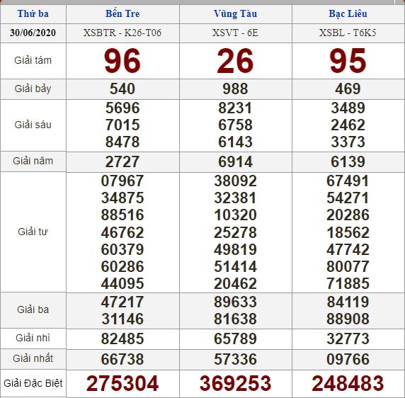 Soi cầu 7/7/2020, dự đoán kết quả xổ số 07-07-2020, soi cầu 3 miền, dự đoán kết quả xổ số, dự đoán kqxs, soi cầu lô đề, soi cầu hôm nay, soi cầu bạch thủ, soi cầu ngày mai, dự đoán 3 miền