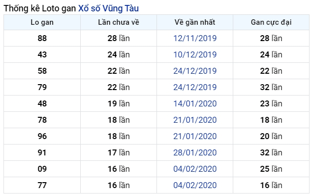 soi cầu XSMN 7-7-2020, dự đoán XSMN 07-07-2020, dự đoán kết quả xổ số miền Nam 7/7/2020, soi cầu miền Nam, soi cầu XSMN, dự đoán XSMN