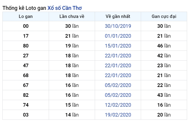 soi cầu XSMN 8-7-2020, dự đoán XSMN 08-07-2020, dự đoán kết quả xổ số miền Nam 8/7/2020, soi cầu miền Nam, soi cầu XSMN, dự đoán XSMN