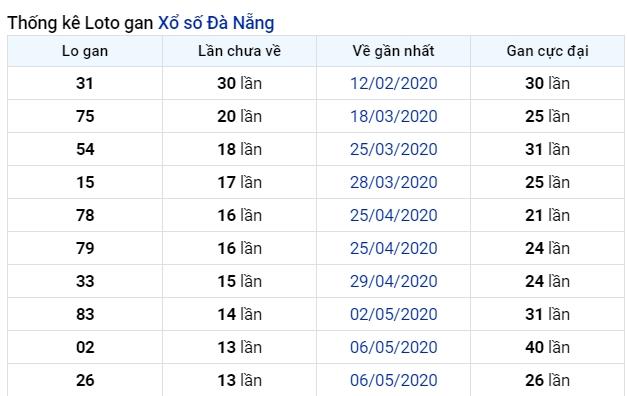 soi cầu XSMT 1-7-2020, dự đoán XSMT 01-07-2020, dự đoán kết quả xổ số miền Trung 1/7/2020, soi cầu miền Trung, soi cầu XSMT, dự đoán XSMT, dự đoán xổ số miền Trung
