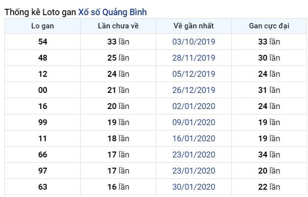 soi cầu XSMT 2-7-2020, dự đoán XSMT 02-07-2020, dự đoán kết quả xổ số miền Trung 2/7/2020, soi cầu miền Trung, soi cầu XSMT, dự đoán XSMT, dự đoán xổ số miền Trung
