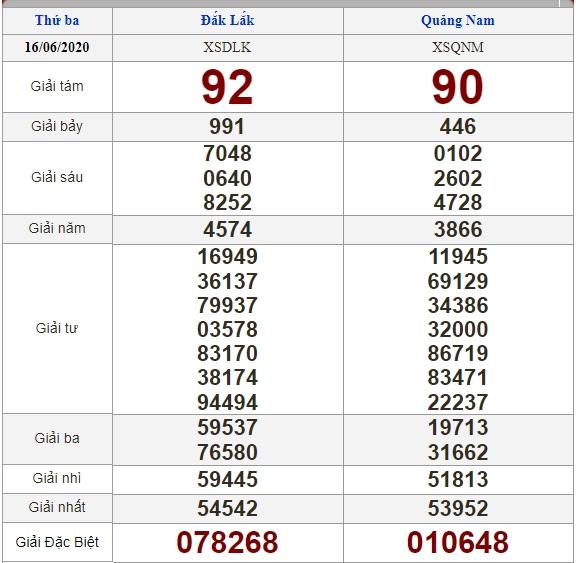 soi cầu XSMT 23-6-2020, dự đoán XSMT 23-06-2020, dự đoán kết quả xổ số miền Trung 23/6/2020, soi cầu miền Trung, soi cầu XSMT, dự đoán XSMT, dự đoán xổ số miền Trung