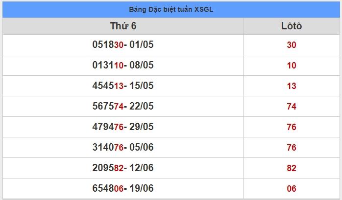 soi cầu XSMT 26-6-2020, dự đoán XSMT 26-06-2020, dự đoán kết quả xổ số miền Trung 26/6/2020, soi cầu miền Trung, soi cầu XSMT, dự đoán XSMT, dự đoán xổ số miền Trung