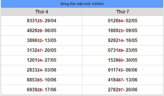soi cầu XSMT 27-6-2020, dự đoán XSMT 27-06-2020, dự đoán kết quả xổ số miền Trung 27/6/2020, soi cầu miền Trung, soi cầu XSMT, dự đoán XSMT, dự đoán xổ số miền Trung