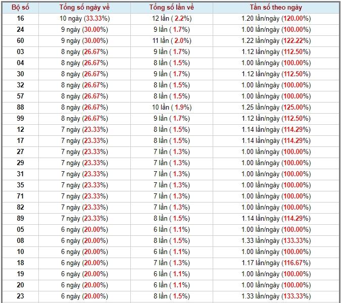 soi cầu XSMT 28-6-2020, dự đoán XSMT 28-06-2020, dự đoán kết quả xổ số miền Trung 28/6/2020, soi cầu miền Trung, soi cầu XSMT, dự đoán XSMT, dự đoán xổ số miền Trung