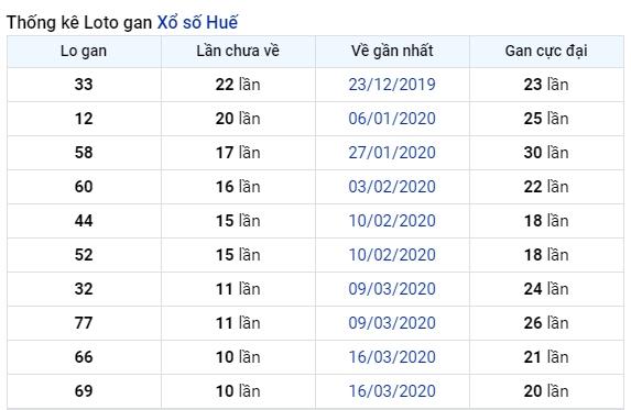 soi cầu XSMT 29-6-2020, dự đoán XSMT 29-06-2020, dự đoán kết quả xổ số miền Trung 29/6/2020, soi cầu miền Trung, soi cầu XSMT, dự đoán XSMT, dự đoán xổ số miền Trung
