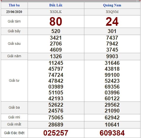 Soi cầu 30/6/2020, dự đoán kết quả xổ số 30-06-2020, soi cầu 3 miền, dự đoán kết quả xổ số, dự đoán kqxs, soi cầu lô đề, soi cầu hôm nay, soi cầu bạch thủ, soi cầu ngày mai, dự đoán 3 miền