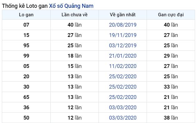 soi cầu XSMT 30-6-2020, dự đoán XSMT 30-06-2020, dự đoán kết quả xổ số miền Trung 30/6/2020, soi cầu miền Trung, soi cầu XSMT, dự đoán XSMT, dự đoán xổ số miền Trung