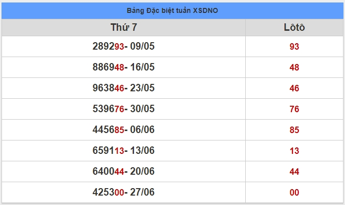soi cầu XSMT 4-7-2020, dự đoán XSMT 04-07-2020, dự đoán kết quả xổ số miền Trung 4/7/2020, soi cầu miền Trung, soi cầu XSMT, dự đoán XSMT, dự đoán xổ số miền Trung