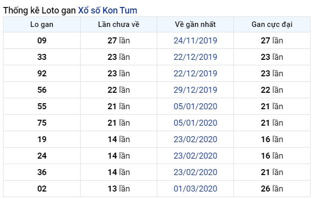 soi cầu XSMT 5-7-2020, dự đoán XSMT 05-07-2020, dự đoán kết quả xổ số miền Trung 5/7/2020, soi cầu miền Trung, soi cầu XSMT, dự đoán XSMT, dự đoán xổ số miền Trung