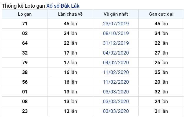soi cầu XSMT 7-7-2020, dự đoán XSMT 07-07-2020, dự đoán kết quả xổ số miền Trung 7/7/2020, soi cầu miền Trung, soi cầu XSMT, dự đoán XSMT, dự đoán xổ số miền Trung