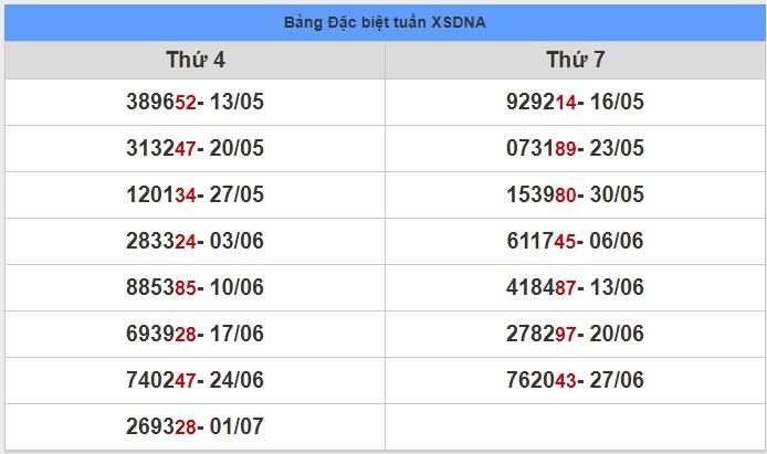 soi cầu XSMT 8-7-2020, dự đoán XSMT 08-07-2020, dự đoán kết quả xổ số miền Trung 8/7/2020, soi cầu miền Trung, soi cầu XSMT, dự đoán XSMT, dự đoán xổ số miền Trung