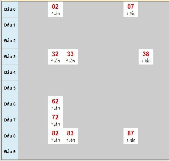 Bạch thủ rơi 3 ngày lô XSDN 22/7/2020