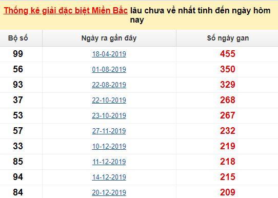 Bảngbạch thủMB lâu về nhất tính đến 12/8/2020