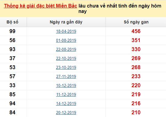 Bảng bạch thủmiền Bắc lâu về nhất tính đến 13/8/2020