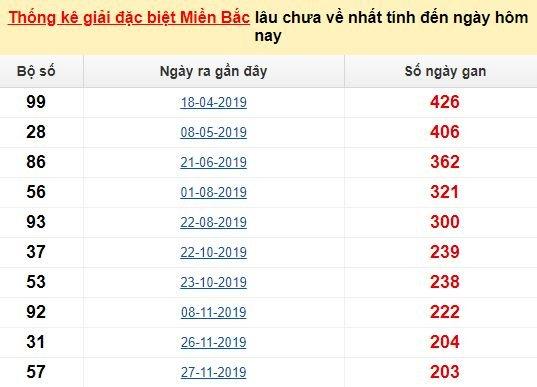 Bảngbạch thủ MB lâu chưa về đến ngày 14/7/2020