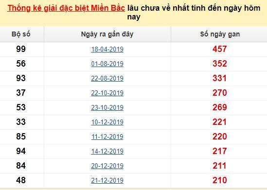 Bảngkê bạch thủtô miền Bắc lâu về nhất tính đến 14/8/2020