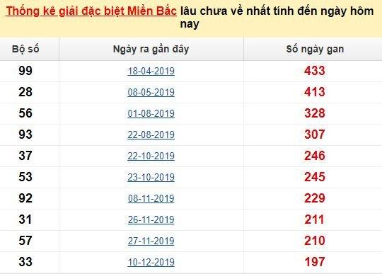 Bảngbạch thủ MB lâu chưa về đến ngày 21/7/2020