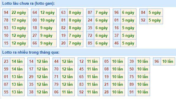 Bảng tần suất lô tôMB ngày16/8/2020