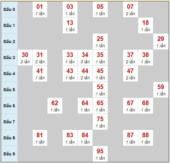 Bạch thủ rơi 3 ngày lô XSGL 21/8/2020