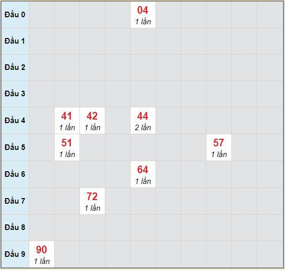 Bạch thủ rơi 3 ngày lô XSQNM 15/9/2020