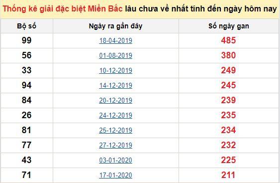 Bảng bạch thủ MB lâu về tính đến 12/9/2020