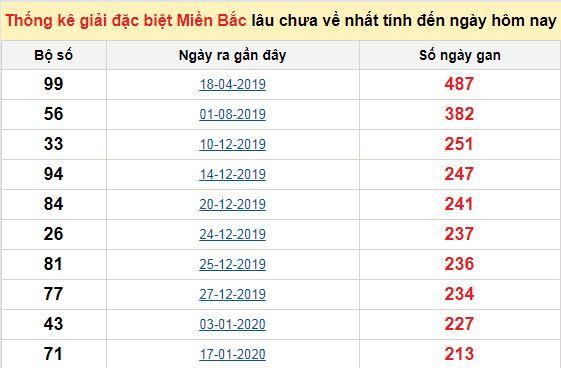 Bảngbạch thủ miền bắc lâu không về đến ngày 14/9/2020