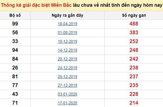 Bảngbạch thủ MB lâu chưa về đến ngày 15/9/2020