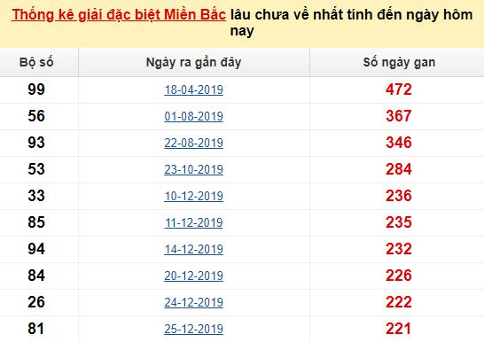 Bảng bạch thủ MB lâu về tính đến 29/8/2020