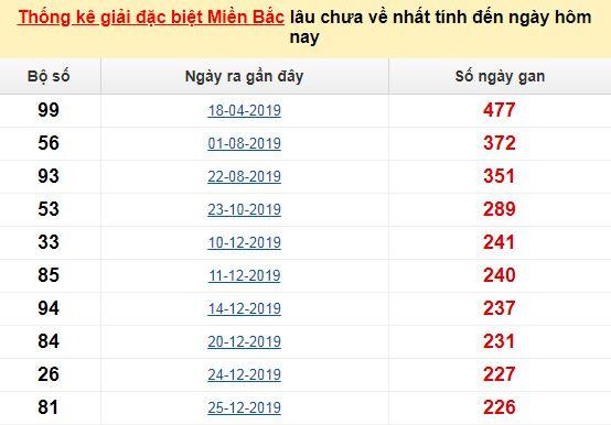 Bảng bạch thủmiền Bắc lâu về nhất tính đến 3/9/2020